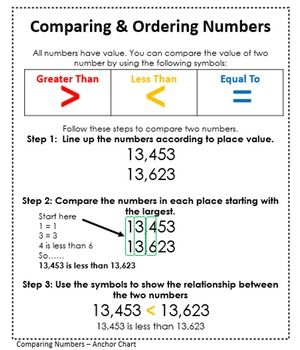 Comparing and Ordering Numbers Anchor Chart - This is part of my Interactive Math Journal for 3rd - 5th grade students. Your students will love this handy reference to reinforce your teaching.  Add it to the rest of the interactive math journal series as a bundle for a complete set.  Let me know how it goes in your classroom. I would love to hear your feedback.