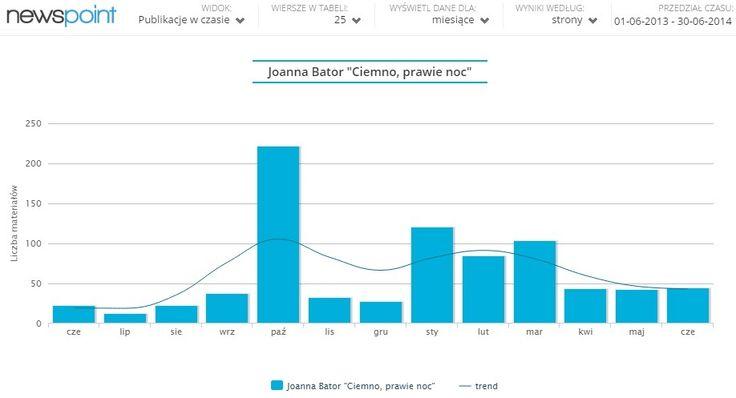 """Sprawdziliśmy wraz z empik.com, jak przyznanie nagrody literackiej Nike wpływa na wzrost popularności laureata - poniżej przykład powieści Joanny Bator pt. """"Ciemno, prawie noc"""". Zobaczcie! http://www.wprost.pl/ar/523174/Nagroda-Literacka-Nike-skonczyla-19-lat-Sprawdz-malo-znane-fakty-z-jej-funkcjonowania/"""