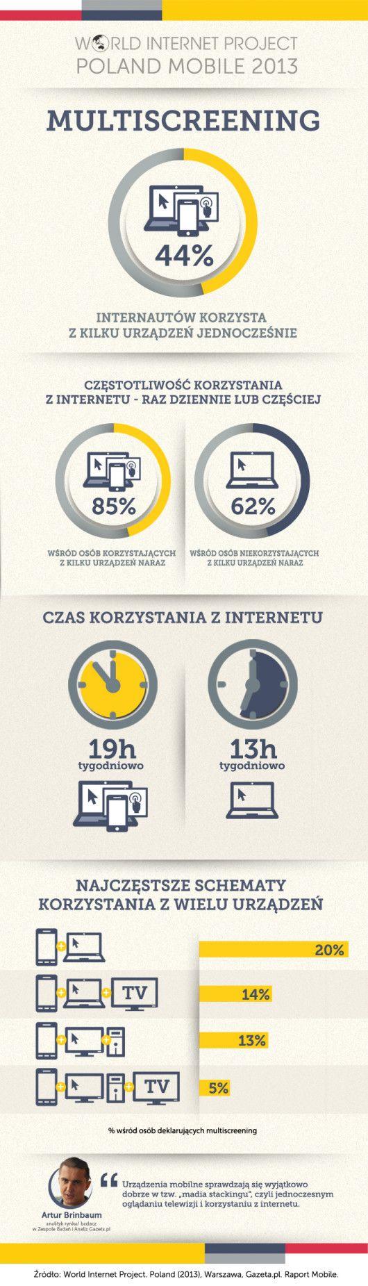 Kim są użytkownicy mobilni i jak korzystają z telefonów? - raport WIP Mobile 2013 - NowyMarketing - Where's the beef?