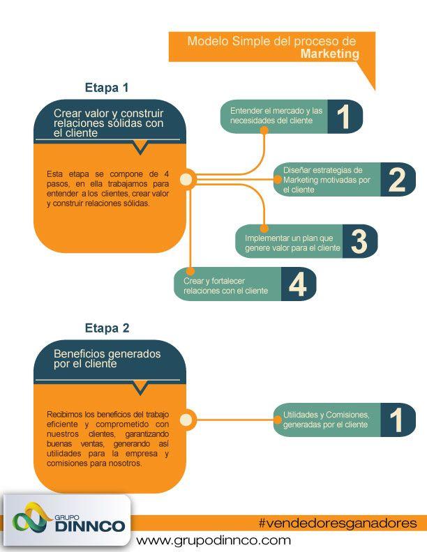 CONTENIDOS: MARKETING PARA VENDEDORES. Figura Proceso de Marketing.