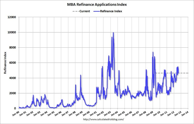 The spike in interest rates has put a cap on US Mortgage refinancing.