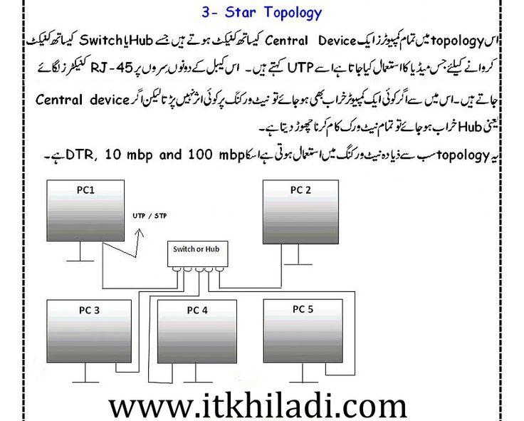 star topology in urdu
