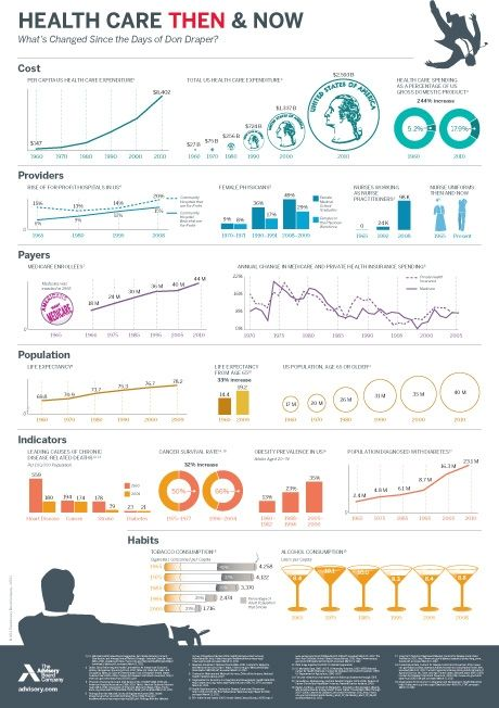 Infographic Ideas infographic examples healthcare : 1000+ images about Healthcare INFOGRAPHICS on Pinterest ...