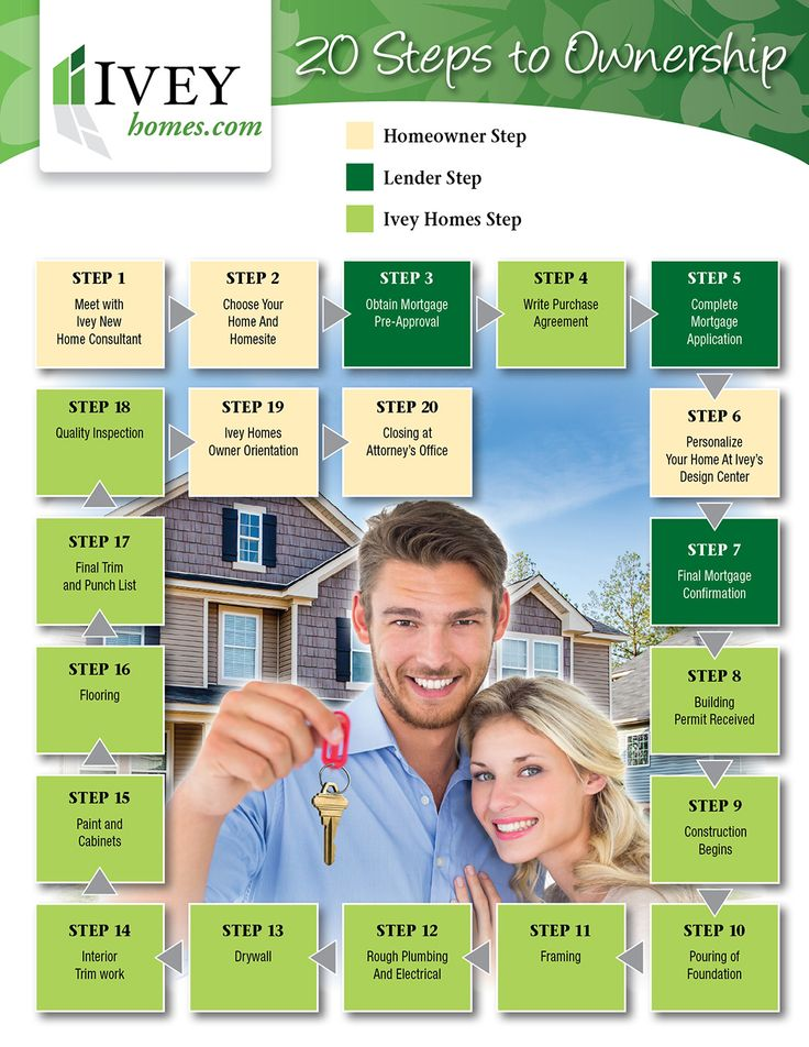 Ivey Home's 20 Steps to Ownership (Easy to read graphic)
