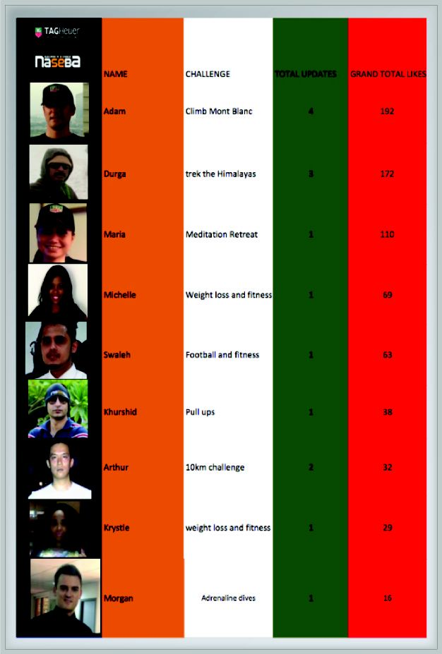 Our naseba TAG Heuer challenge  leader board at the end of August.  Who will win?