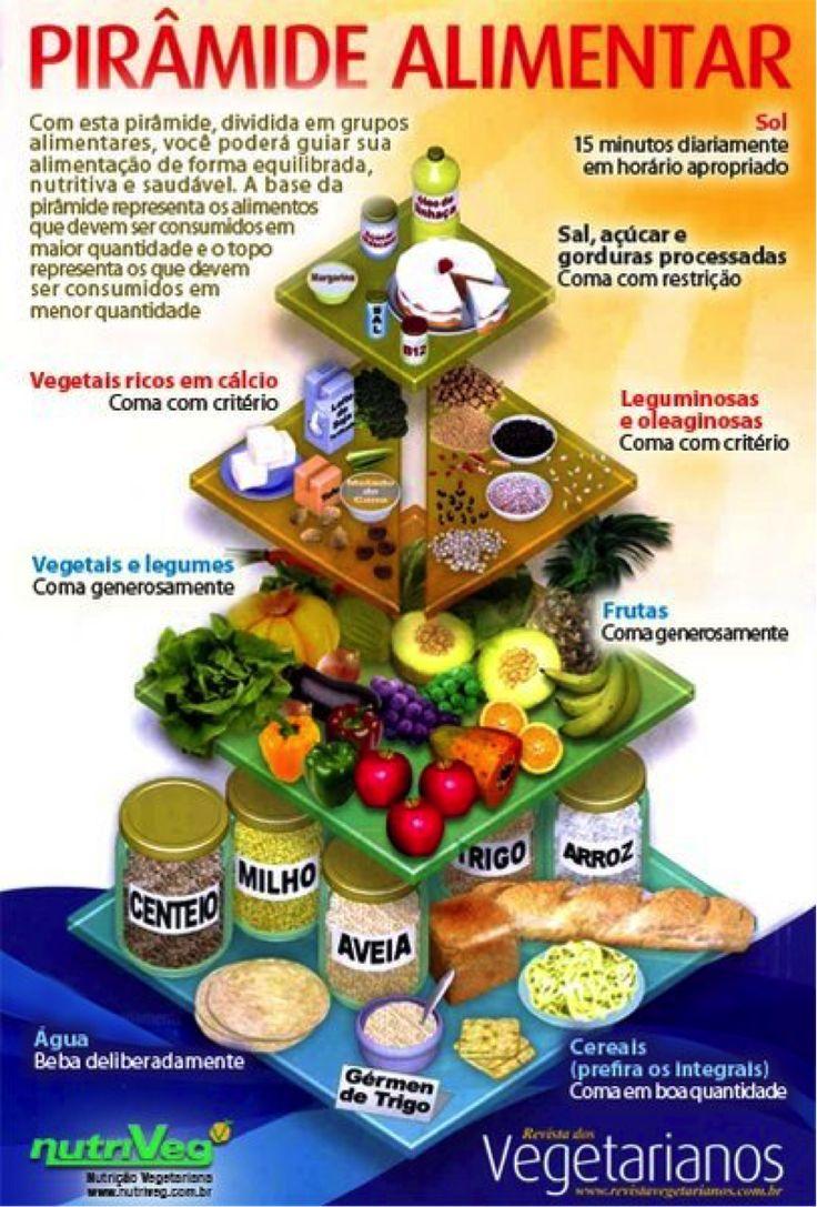 Aprenda a montar uma lista de compras vegetariana   Tudo para Vegetarianos
