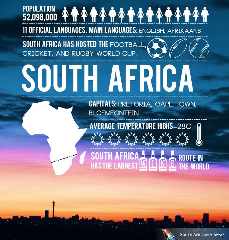Did you know these facts about South Africa?