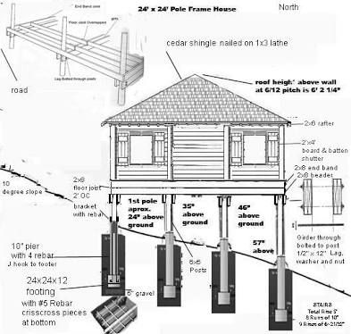 pier and beam cabin foundation