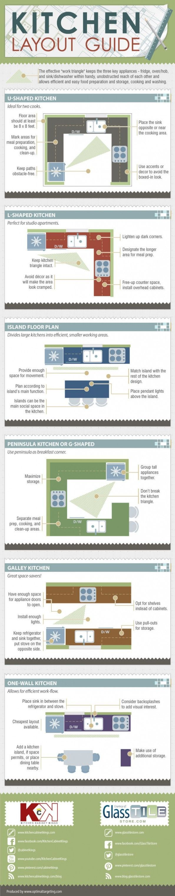 Planning a new kitchen or getting frustrated with your old one? These are great tips for maximizing space and functionality for a host of cook-space layouts.