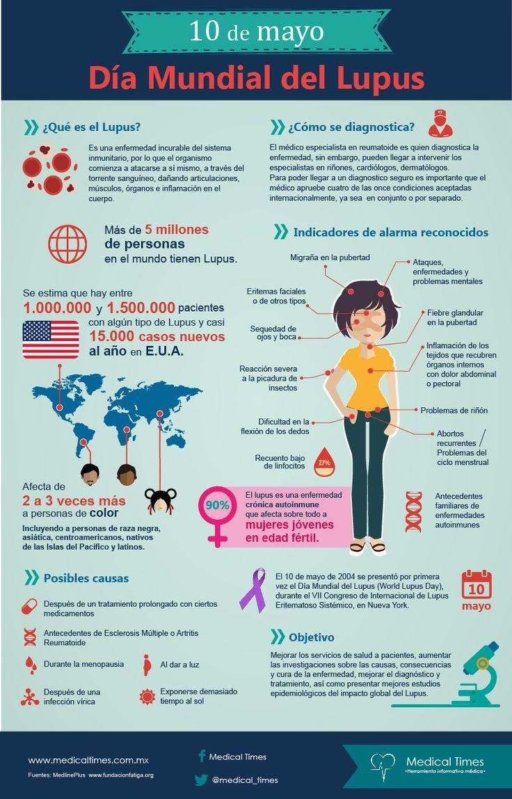 Día mundial del Lupus, Infografía Medical Times