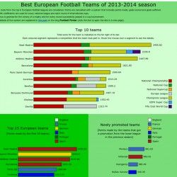 Some charts that summarize the performances of the top European football clubs during the last season.