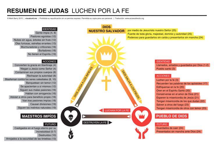 resumen-de-judas-infografia