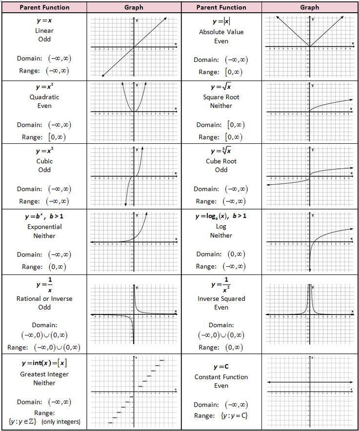 Números Naturales: Función y Gráfico - Function and Graph