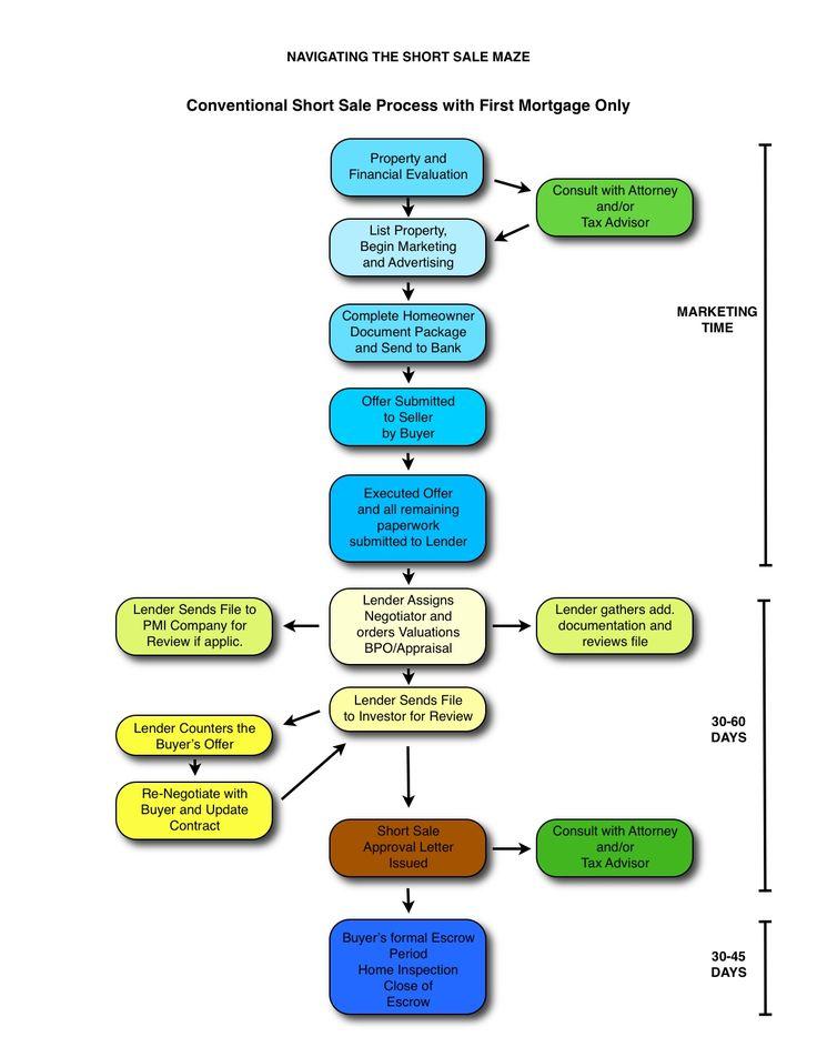 Short sale investing process tcx x-roadster waterproof stifel investments