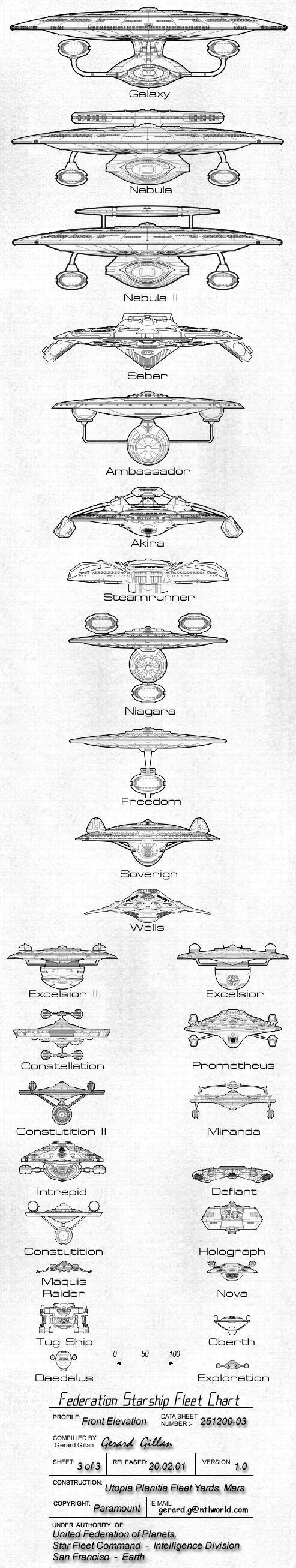 Federation Starship Fleet Chart - Front Elevation