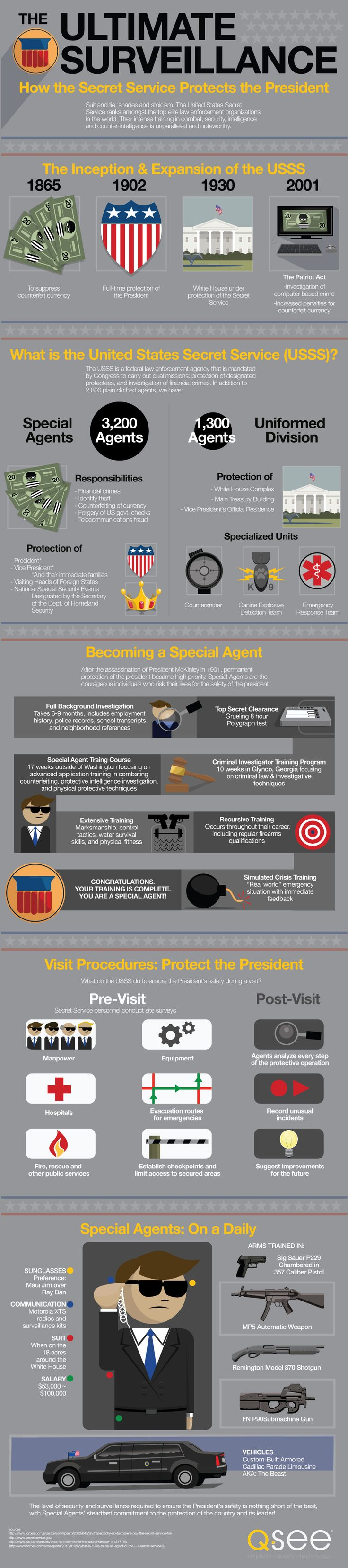 What does it take to become a member of one of the most elite law enforcement agencies in the entire United States? Specialized weapons training, tactics, and analysis are all important aspects of becoming a special agent for the United States Secret Service (USSS). However, protecting the president and important government assets involves a bit more than a cool suit, a bullet-proof vehicle, and a reliable firearm. In addition to a full background investigation and an eight-hour polygraph…