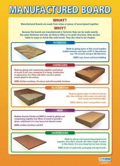 Manufactured Board | Design Technology Educational School Posters