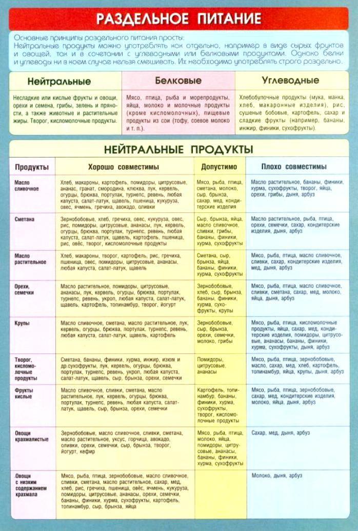 Раздельное питание принципы похудения