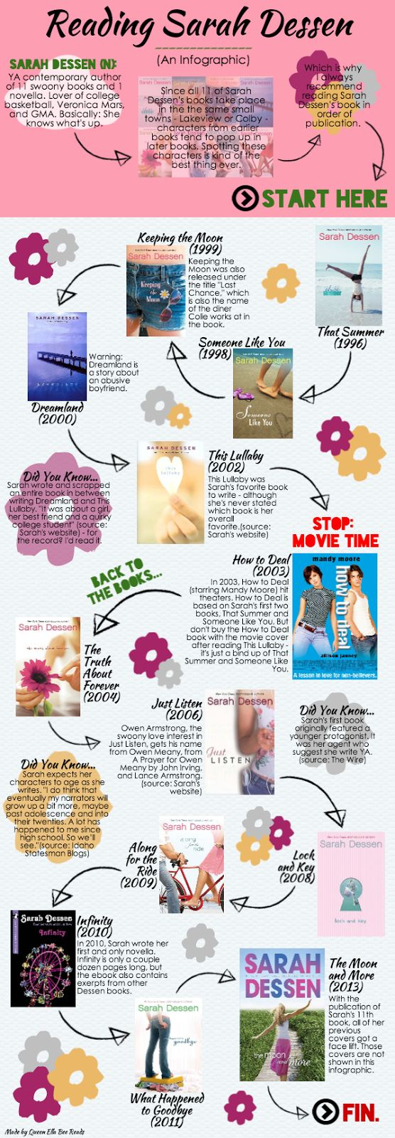 """YAL romance novelist, Sarah Dessen, is known for her captivating stories of young love. Website """"ellabeereads.blogspot.com"""" provides Dessen readers with a series of infographic posts on how to read her novels. From her oldest to her latest novels, she never fails to touch her readers' hearts. Ella Bee, Q. (2014, March 13). How to: Read Sarah Dessen. Retrieved March 13, 2015."""