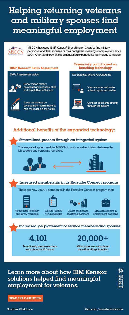 ibm employment benefits 26 best Kenexa images on Pinterest | Infographic, Infographics and ...