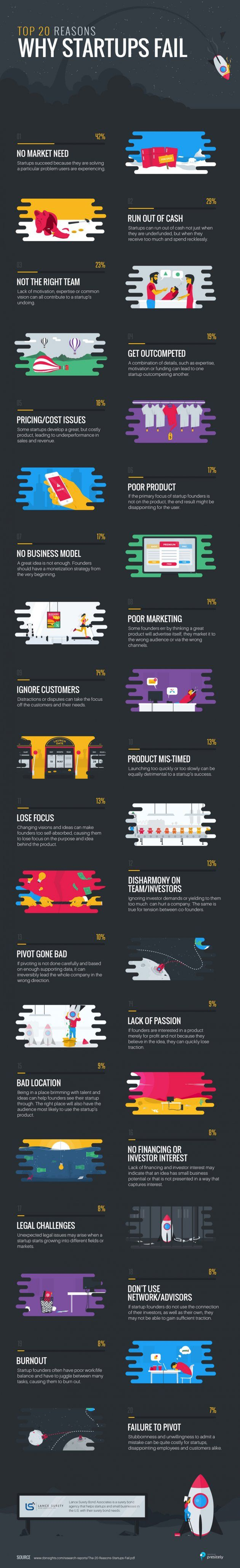 Top 20 Reasons Startups Fail (Infographic) | Inc.com