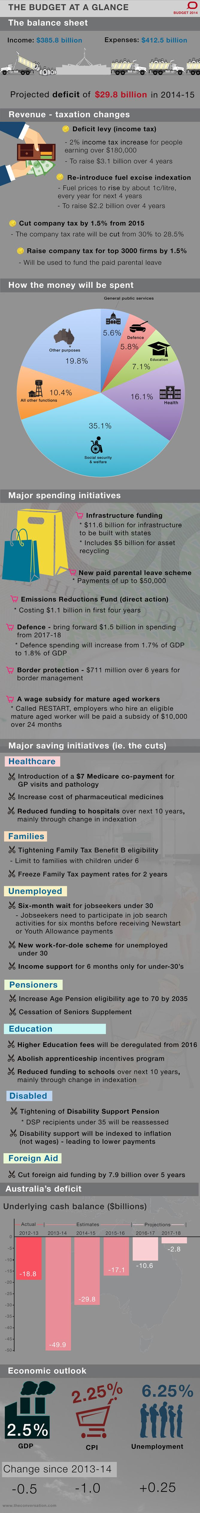 Infographic: 2014 federal budget at a glance. #budget2014