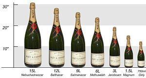 Contenance des bouteilles de Champagne