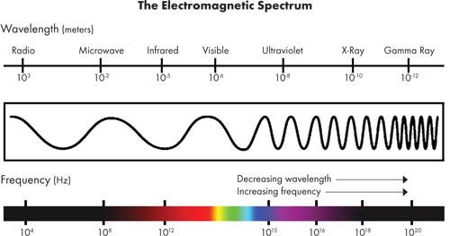 electromagnetic spectrum science pinterest electromagnetic spectrum aqa and science revision. Black Bedroom Furniture Sets. Home Design Ideas