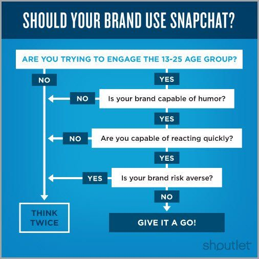 Should Your Brand Use Snapchat? [Infographic]  #SocialMedia #Marketing #GrowthHacking