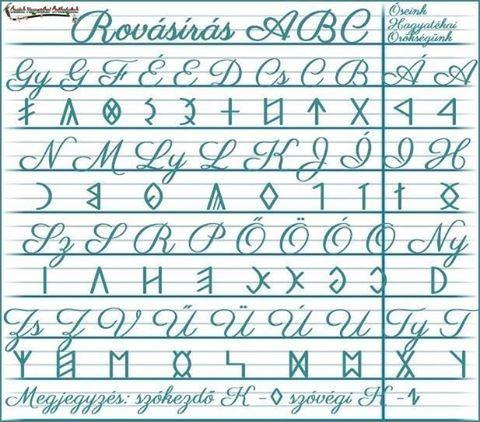 """A bemutatott rovás ABC a könnyebben való elsajátítás végett s kicsit maradva a régi hagyományos rovásnál, nem tartalmazza a Q, W, X, Y latin betűket, de a tanulást segítve, tartalmazza a hosszú magánhangzók rovás megfelelőit. A rovás ABC a """"Kárpát-medencei rovásírás"""" számítógépes program alapján készült."""