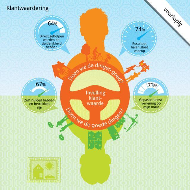 Klantwaardering http://www.woonbedrijfinbeeld.com/index.php/portfolio/klantwaardering-3 #Woonbedrijf