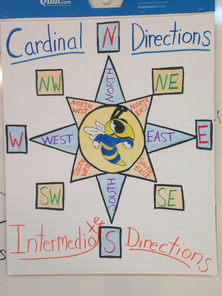 3rd Grade Cardinal Directions Anchor Chart! Feelin' artsy! Fudged a bit on Intermediate but looks cute anyway!