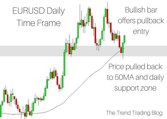 A Profitable Trading Strategy Is Essential To Success As A Trader