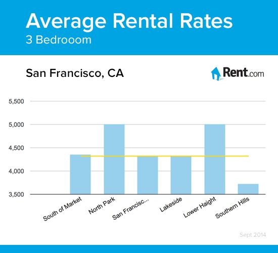 average rental rates for a three bedroom apartment in san francisco