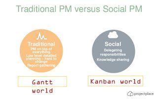 Gestión Exitosa de Proyectos: Software de Planificación de Proyectos - ¿Diagramas de Gantt o Kanban?