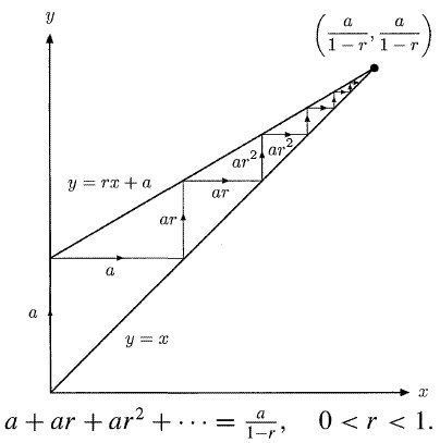 Visualize the sum of a geometric series.  Great for those taking calculus or even Precalculus.