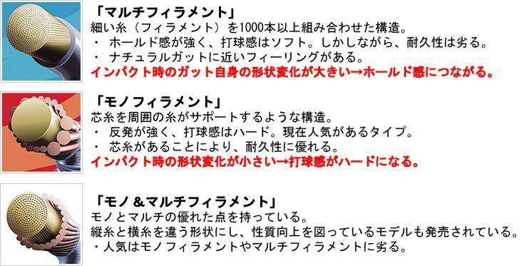 ガット(ストリング)の選び方 - YONEX・ソフトテニスラケット(カスタムラケット)・張人・卓球用品・シューズフィッティング|タツミスポーツ