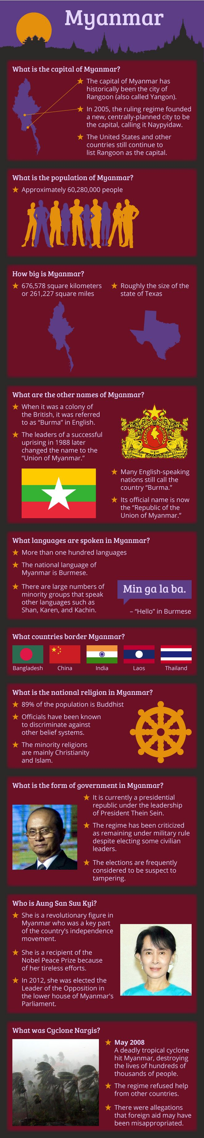 Infographic Of Myanmar (Burma) Fast Facts