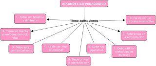 DIAGNÓSTICO Y OBSERVACIÓN EN EL AULA DE EDUCACIÓN INFANTIL: Mapas Conceptuales