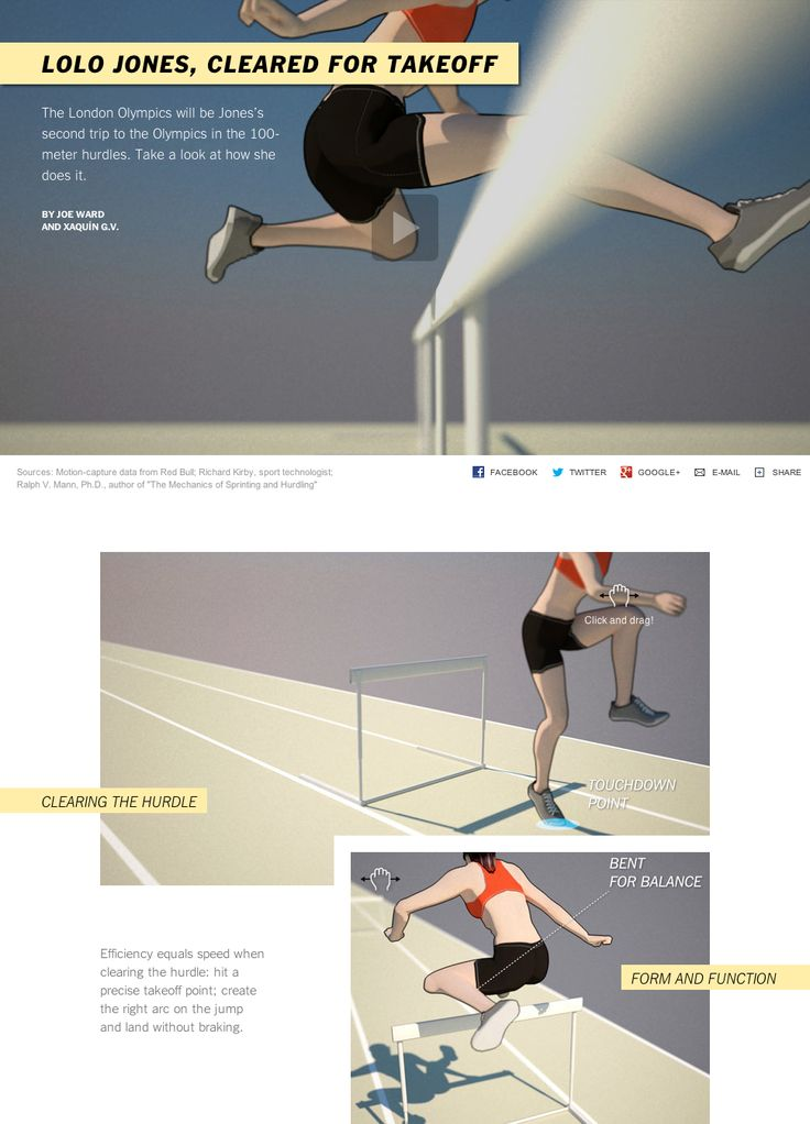 Interactive Graphic Lolo Jones, Cleared for Takeoff