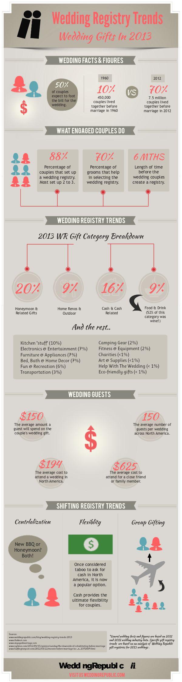2013 Wedding Registry Trends