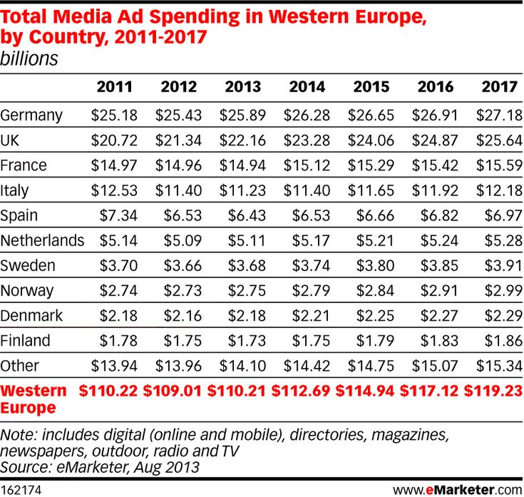 Best Ads Spending Images On   Ads Marketing Budget
