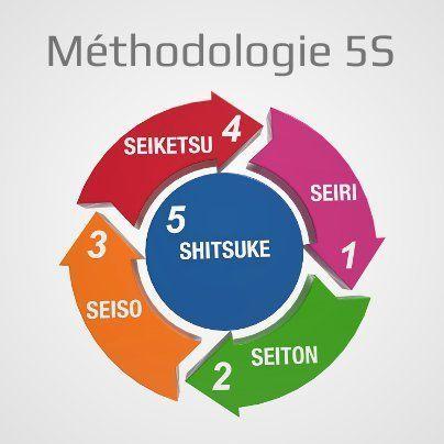 Les 5S représentent une méthode de gestion essentielle pour amorcer une démarche qualité, de juste-à-temps ou d'amélioration continue (kaizen). Cet outil de qualité doit être développé en priorité dans les entreprises, avant toute autre démarche. Son nom est tiré des 5 opérations qui vont toutes dans le même sens, soit vers l'amélioration des poste de travail.