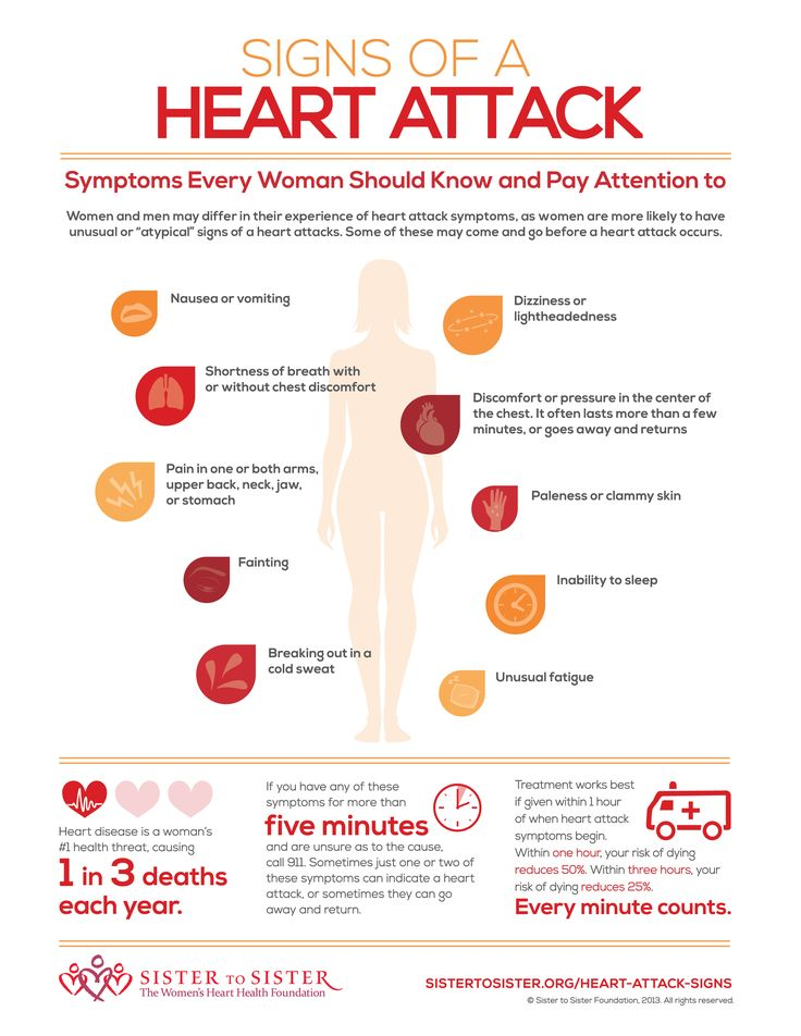 "It's important to remember that the signs of a heart attack may differ in women, and many of the symptoms aren't that ""unusual"". It's always best to play it safe and call for medical attention when your gut tells you that something is ""not right"". For more information, visit http://sistertosister.org/heart-facts/heart-attack-signs-women."