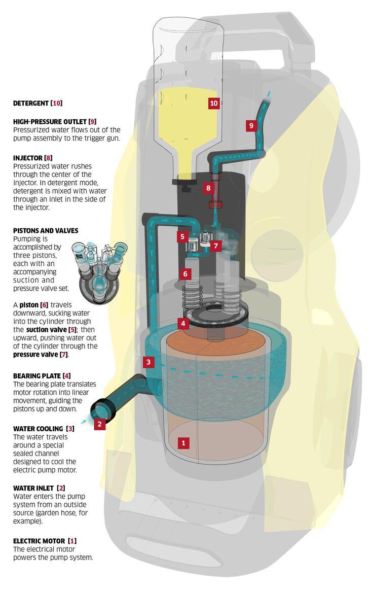 Αναρωτηθήκατε ποτέ πώς δουλεύει ένα πλυστικό μηχάνημα; Ρίξτε μια ματιά σε αυτό το κινούμενο infographic.