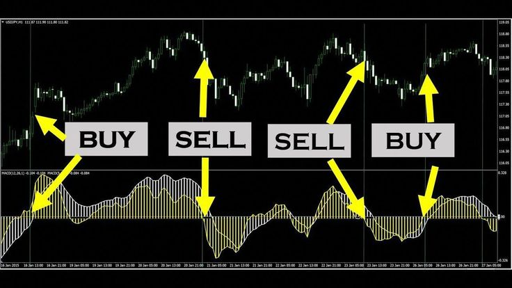 Learn Five Powerful Macd Trading Strategies Forextrading