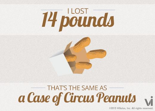 I Lost What weight loss Calculator powered by ViSalus™