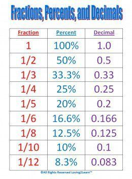Maths help: Conversion chart for fractions, percentages and decimals. numerator denominator #mathhacks
