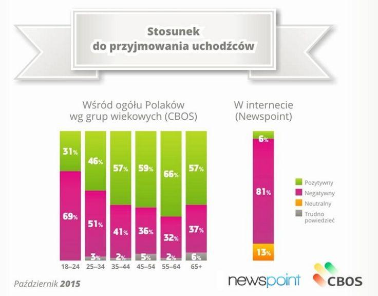 Wspólnie z CBOS przygotowaliśmy raport o nastawieniu Polaków do uchodźców. Wynika z niego, że polscy internauci są nieprzychylni imigrantom - jako główny czynnik decydujący o niechęci wymieniali odmienną religię i kulturę (w 20% wypowiedzi). http://www.newspoint.pl/stosunek-do-uchodzcow-w-internecie-i-realu/