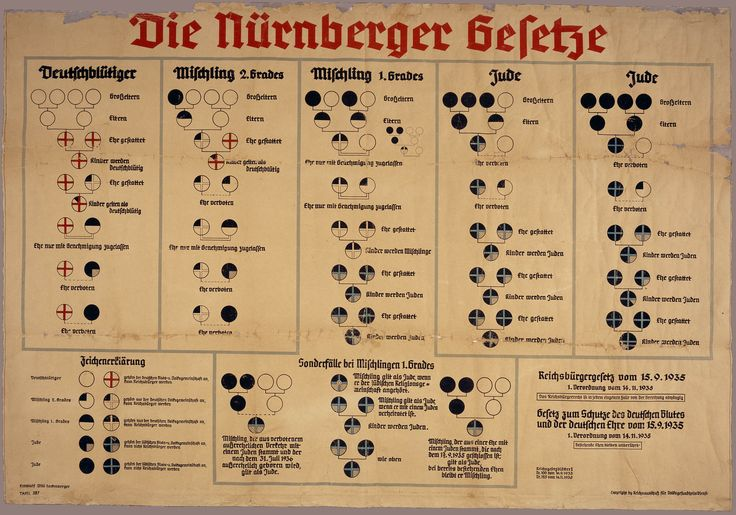 September 15, 1935: German government declares the Nuremberg Race Laws, which clarify who is considered Jewish under Nazi law. Anyone with Jewish blood, such as a parent or grandparent, classified as Jewish and stripped of many rights. This photo shows a chart designed by the German government explaining these qualifications.   Source: United States Holocaust Memorial Museum Collection